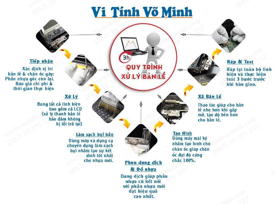 quy_trinh_xu_ly_ban_le